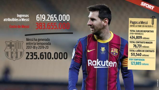 Este es el beneficio que ha generado Messi en 3 años según un financiero