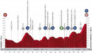 La Etapa 17 de la Vuelta