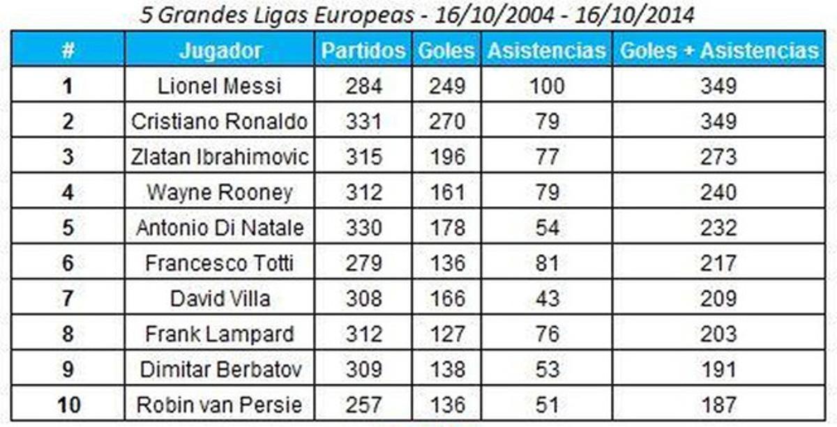 Los datos de Leo Messi en la última década