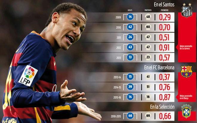 Neymar está protagonizando su mejor campaña desde que llegó al Camp Nou. Su eficacia goleadora está casi al mismo nivel que en su mejor año en el Santos //JAVI FERRÁNDIZ
