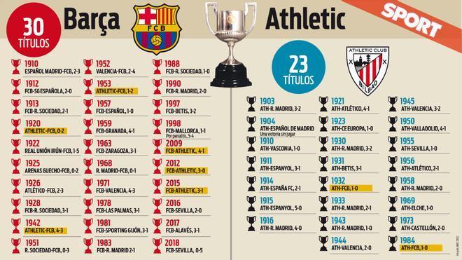 Títulos de Copa conquistados por FC Barcelona y Athletic