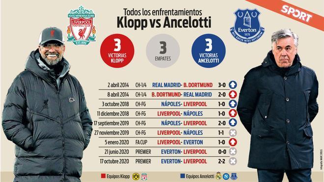 Todos los enfrentamientos entre Klopp y Ancelotti