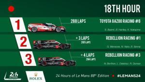 La clasificación en LMP1 tras 18 Horas