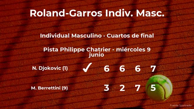 Novak Djokovic logra clasificarse para las semifinales a costa de Matteo Berrettini