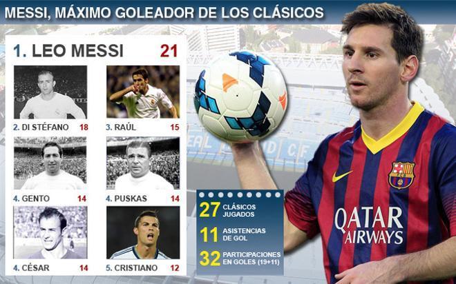 Messi, máximo goleador de los clásicos