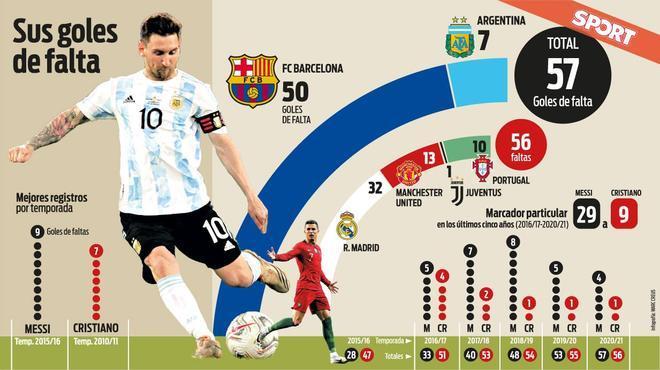 Messi, el rey de las faltas