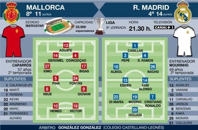 El Madrid tiene un compromiso vital esta noche en el Iberostar Estadio de Mallorca