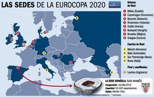 Las sedes de la Eurocopa 2020