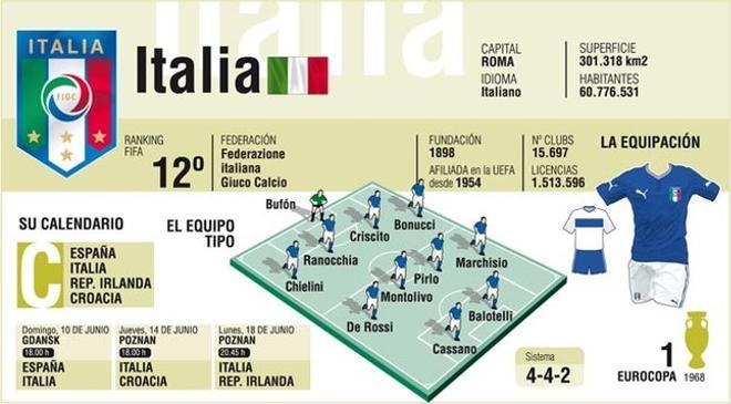 Italia cuenta con importantes figuras en esta Eurocopa