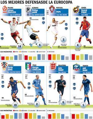 Los mejores defensas de la Euro 2012