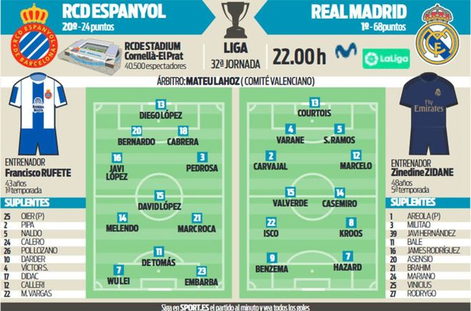 Posibles alineaciones del Espanyol - Real Madrid