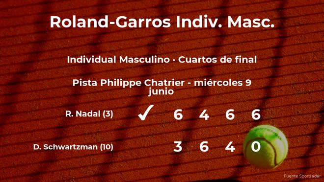 El tenista Rafael Nadal le quita el puesto de las semifinales a Diego Schwartzman