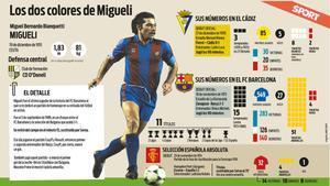 Los datos deportivos de Tarzán Migueli