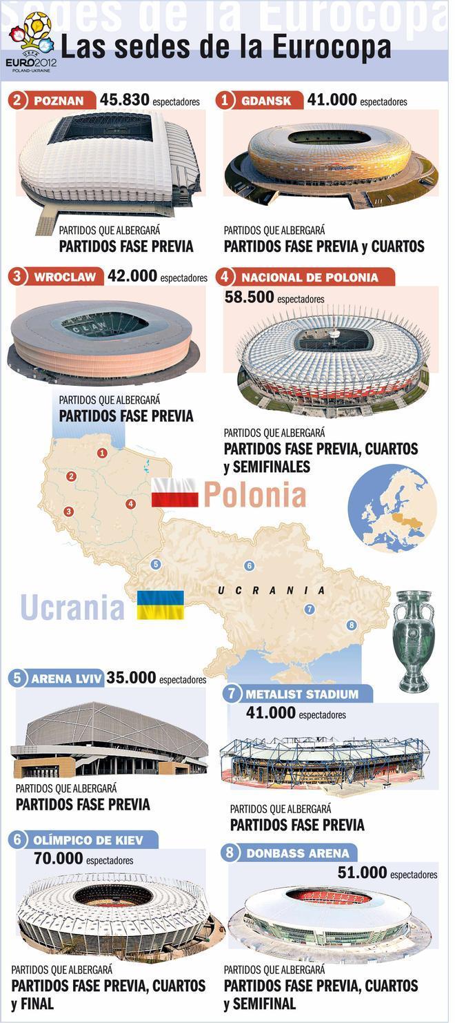 La Eurocopa dispone de ocho estadios repartidos en dos países: Polonia y Ucrania