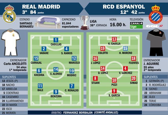 La previa del Real Madrid-Espanyol