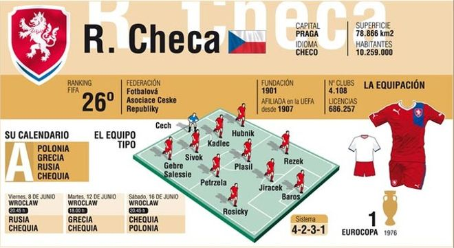 La República Checa buscará, como mínimo, superar los cuartos de final