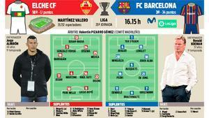 La previa del Elche - FC Barcelona, correspondiente a la 20ª jornada de LaLiga 2020-21