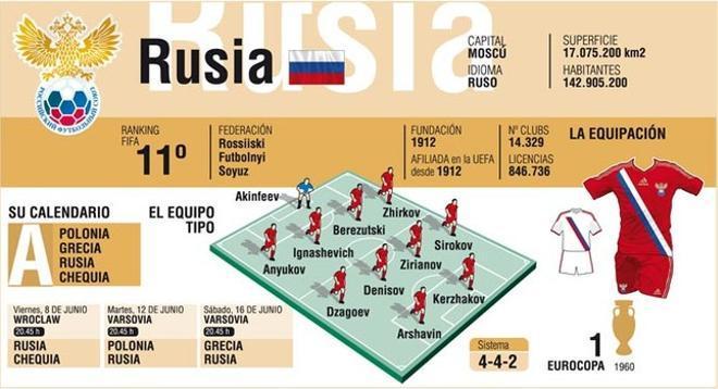 Rusia quiere repetir una buena Eurocopa como la de Austria y Suiza