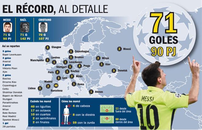 Messi pulveriza récords