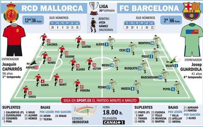 Las posibles alineaciones del Mallorca-Barça