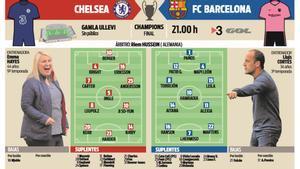 Los posibles onces de Chelsea y Barça