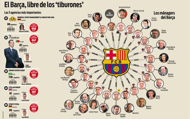Los managers de la plantilla del FC Barcelona