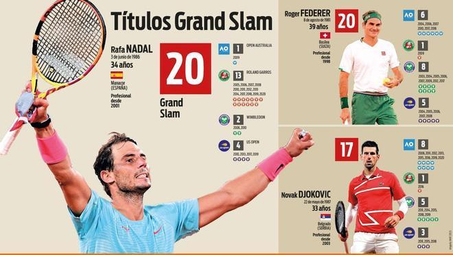 Así queda el ranking de Grand Slams