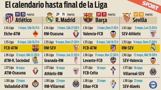 برشلونة خسر ميزة الاعتماد على نفسه, و أتليتيكو الوحيد الذي يملكها 1