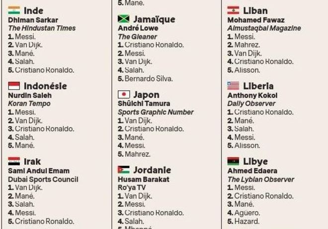Consulta todas las votaciónes del Balón de Oro, país por país