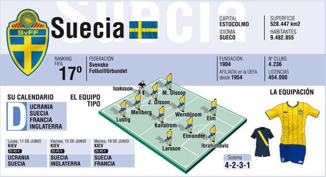 Suecia - Eurocopa 2012