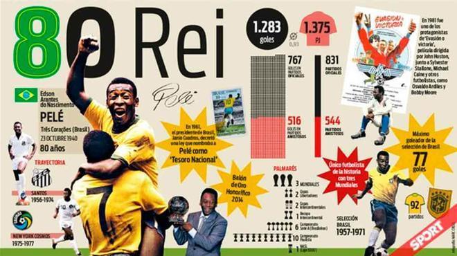 La intrahistoria de la primera anotación de Pelé: Nadie imaginaba que sería el mejor