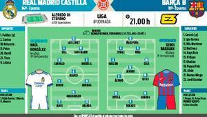 Los onces probables de Real Madrid Castilla y Barça B