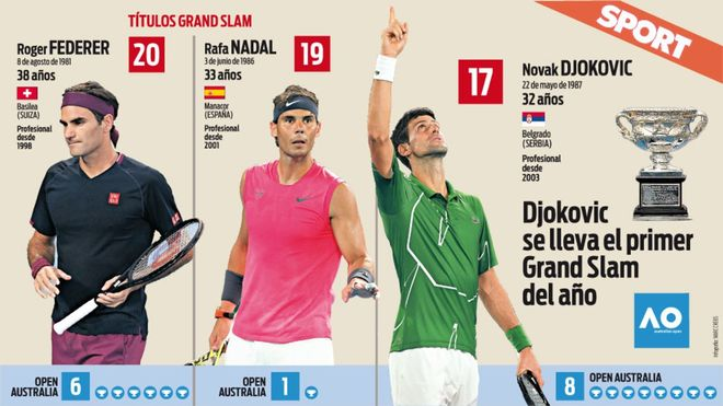 Djokovic ya se acerca a Federer y Nadal