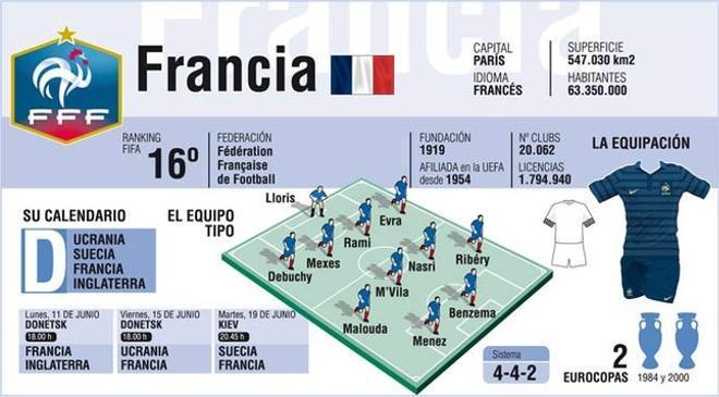 Francia espera volver a rendir a un gran nivel
