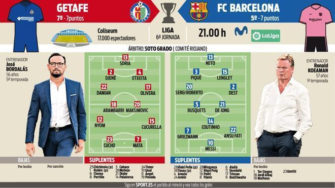 Las posibles alineaciones de Getafe y FC Barcelona