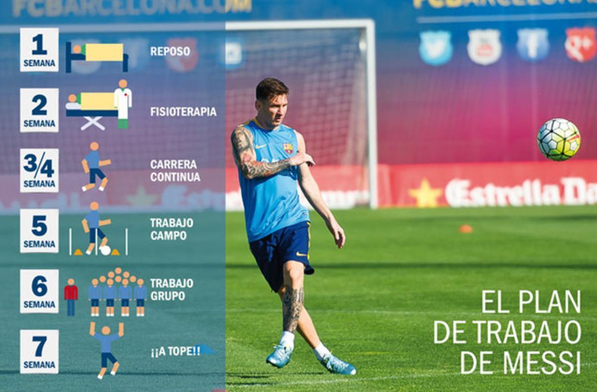 La recuperación de Leo Messi