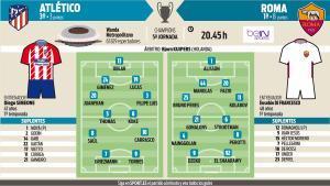 Alineaciones probables del Atlético-Roma