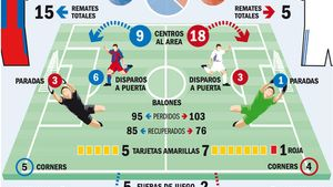 La ficha del último Barça - Madrid