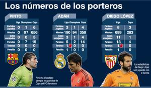 Los números de los tres porteros del Madrid-Barça
