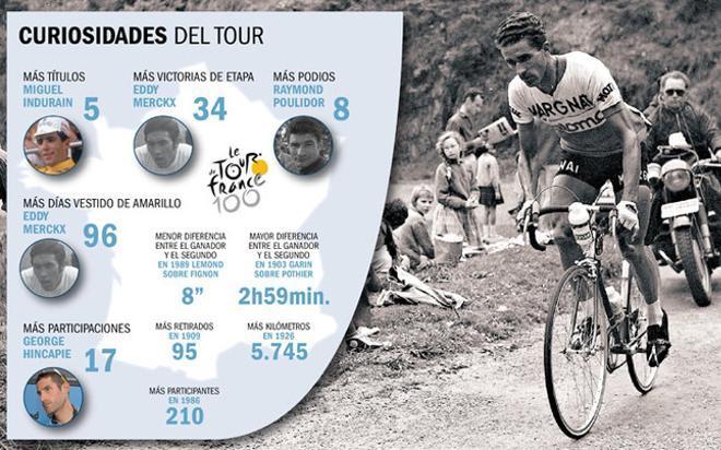 Algunos de los datos más relevantes de la historia del Tour de Francia