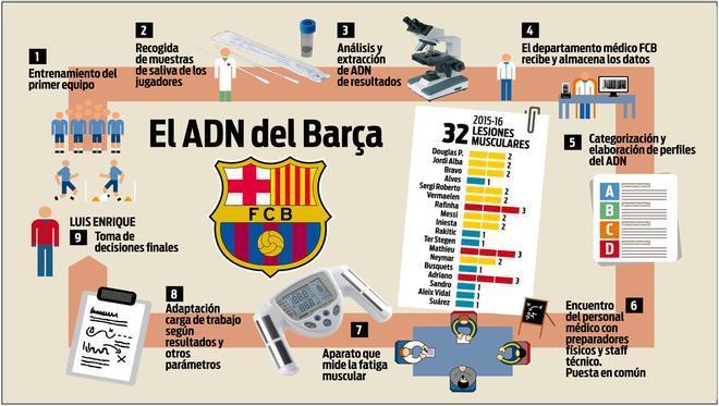 Así trabaja el Barça el ADN