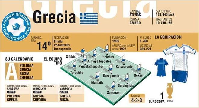 Grecia parte con pocas opciones... pero en 2004 también, y ganó