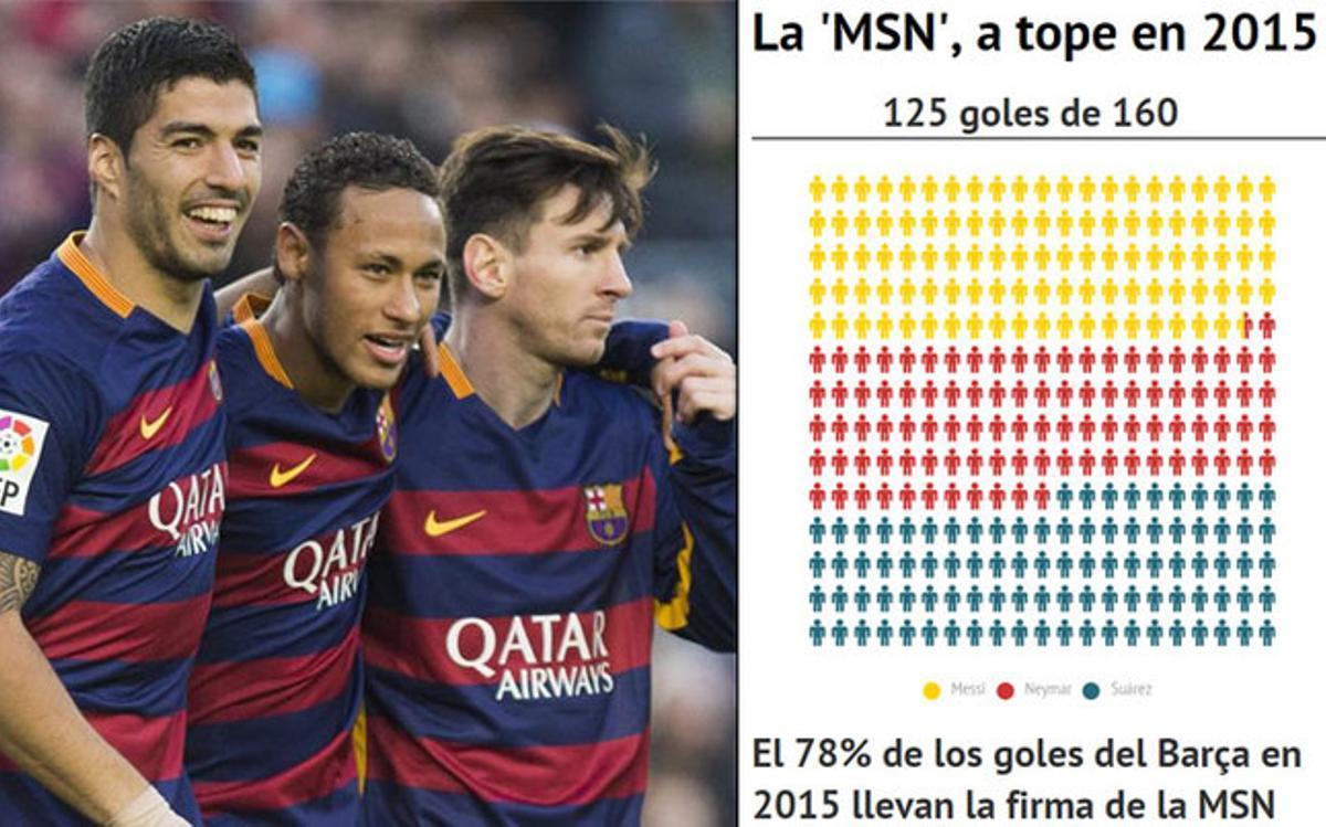 Messi, Neymar y Suárez siguen pulverizando registros