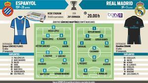 Onces probables del Espanyol - Real Madrid de la jornada 26 de la Liga Santander