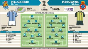 Previa Real Sociedad - Espanyol