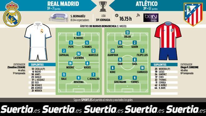 La previa del Real Madrid-Atlético