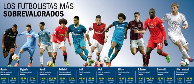 Estos son algunos de los jugadores más sobrevalorados del fútbol europeo