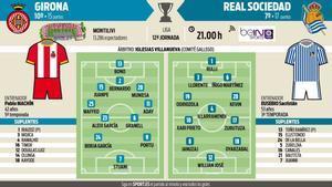 Alineaciones probables del Girona-Real Sociedad