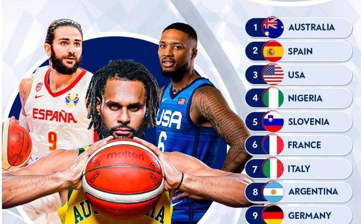 El Ranking de la FIBA coloca a España segunda en las opciones de oro en los Juegos