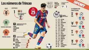 Los números de Trincao en el Barça